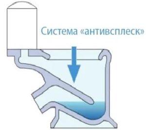 Чаша АНТИВСПЛЕСК